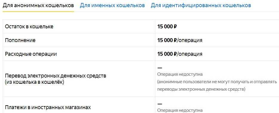 Как зарегистрировать Яндекс Кошелек